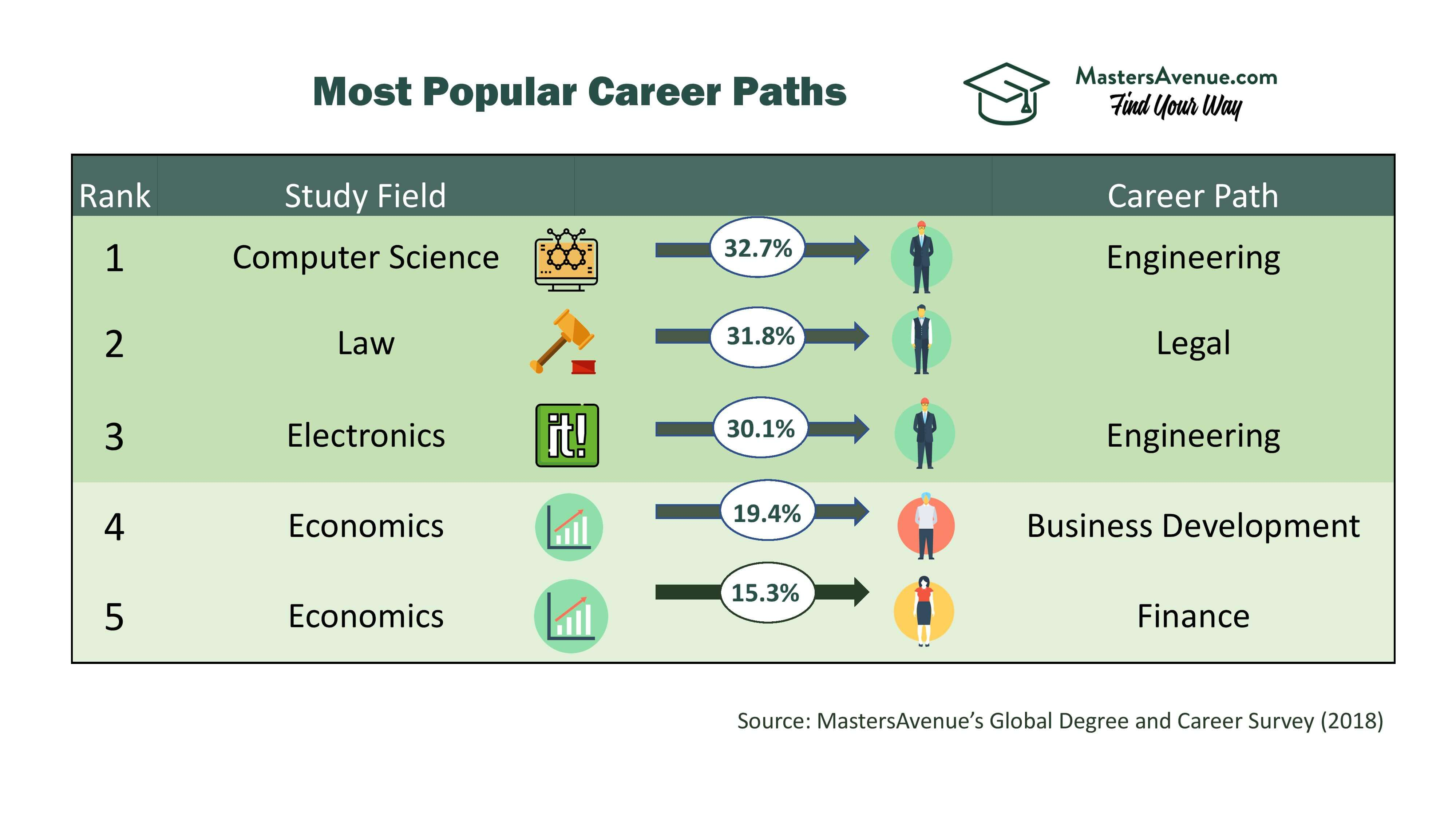 Most Popular Career Paths