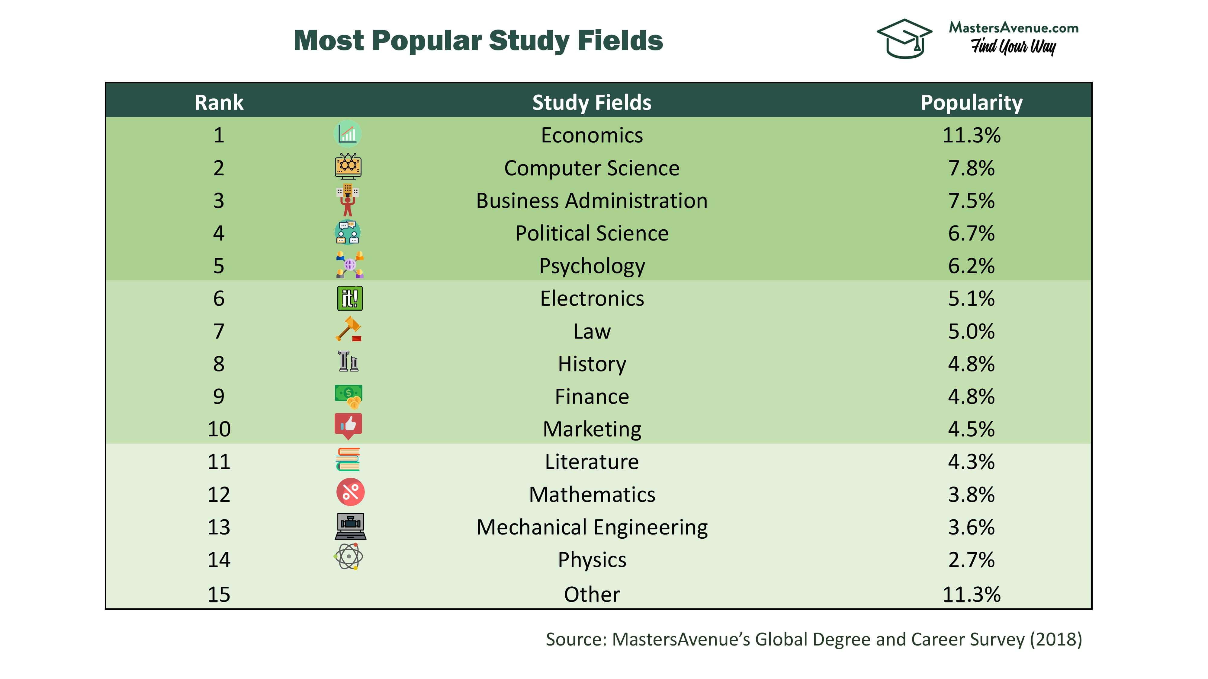 Most Popular Study Fields